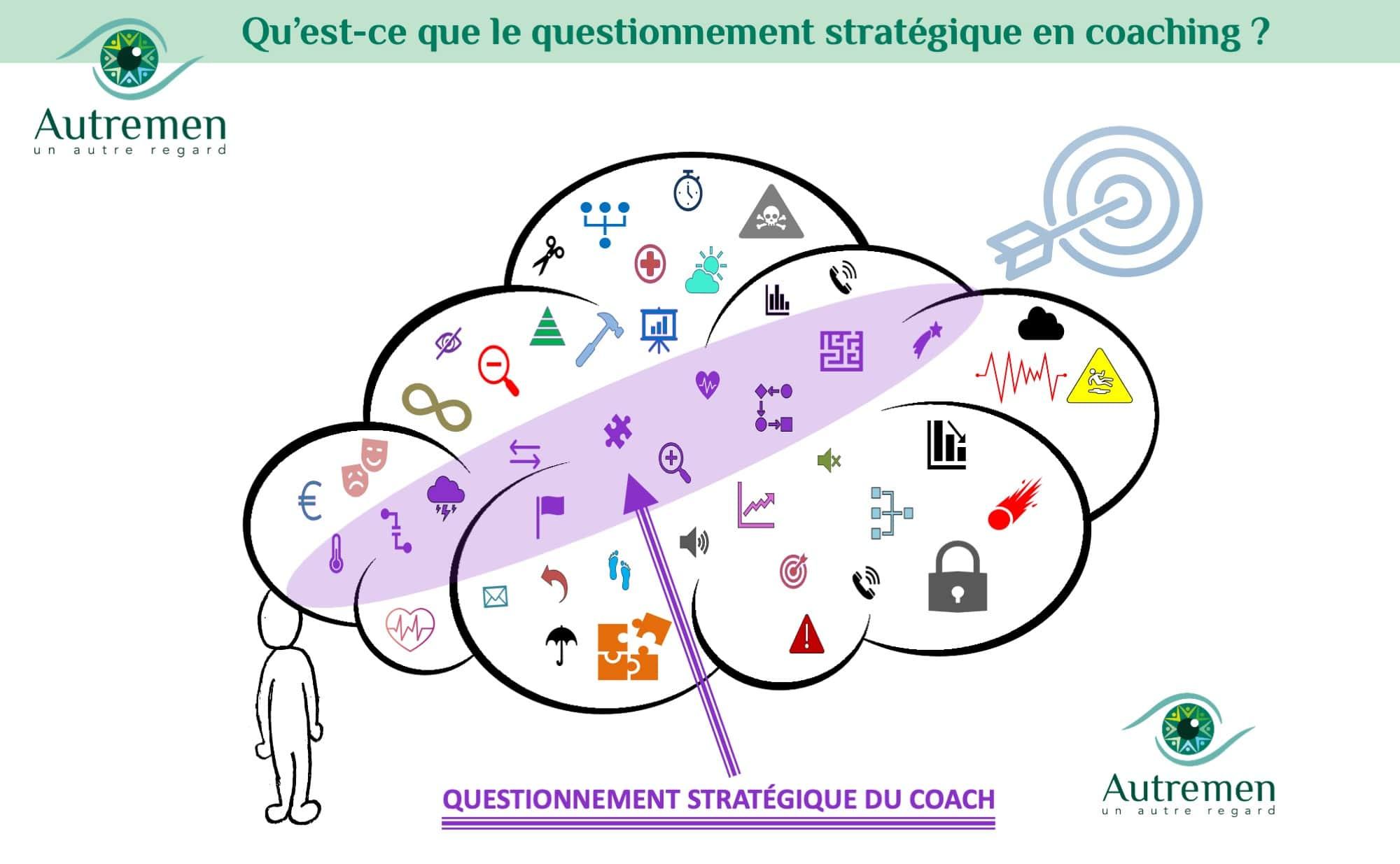 Un Autre Regard sur le Questionnement Stratégique en coaching