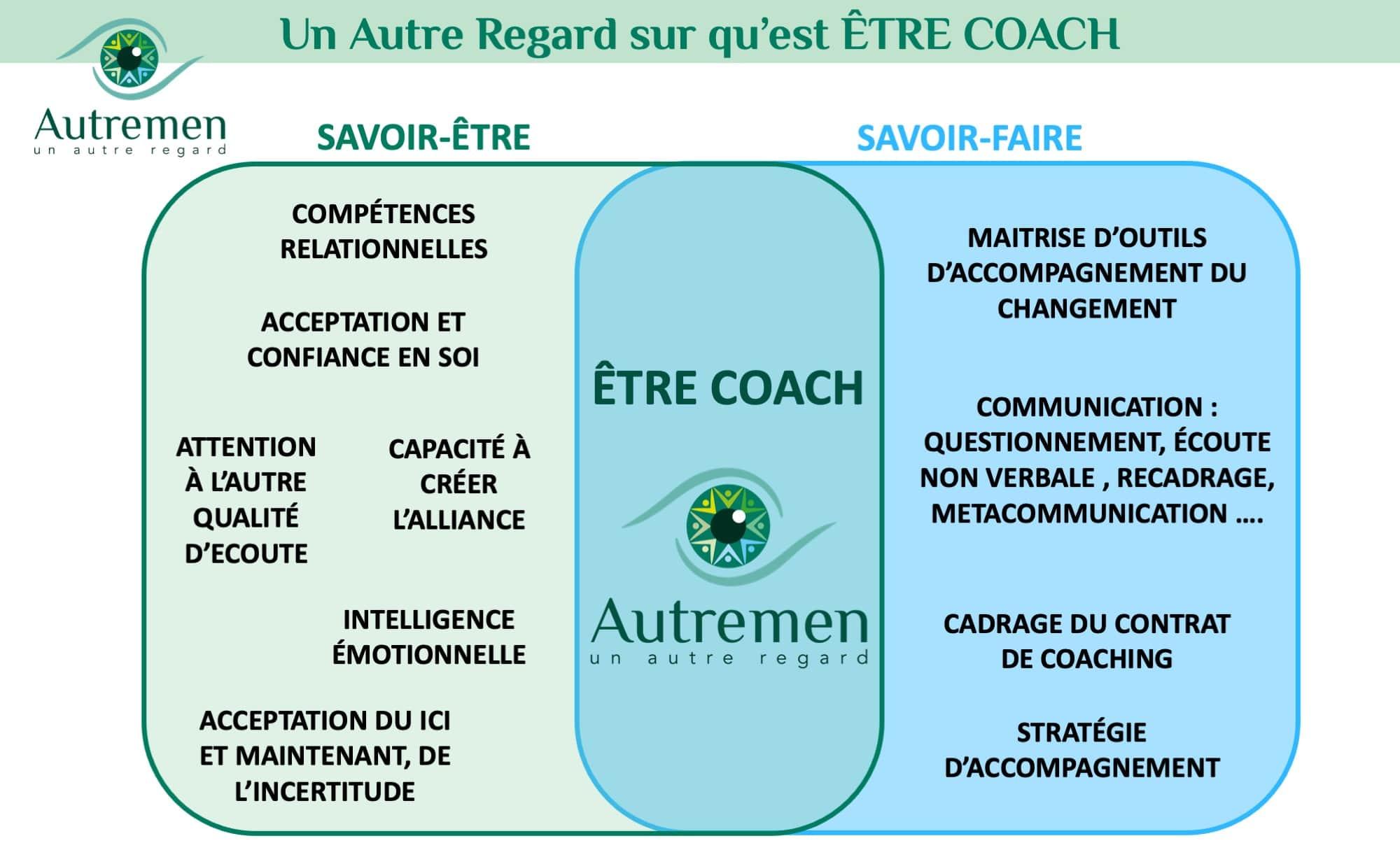 Un Autre Regard sur qu'est-ce qu'Être coach?