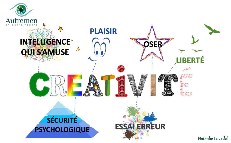 Un Autre Regard sur la  créativité