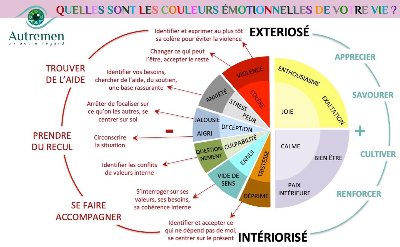 Quelles sont les couleurs émotionnelles de votre vie?