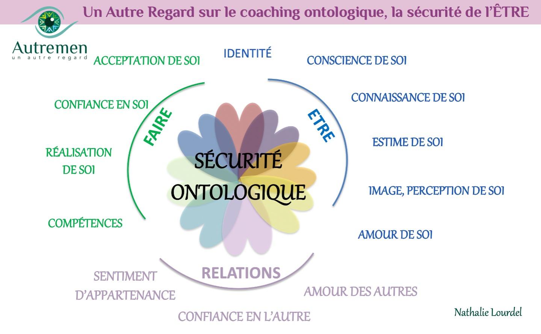 Un Autre Regard sur le coaching ontologique, la sécurité de l'ÊTRE