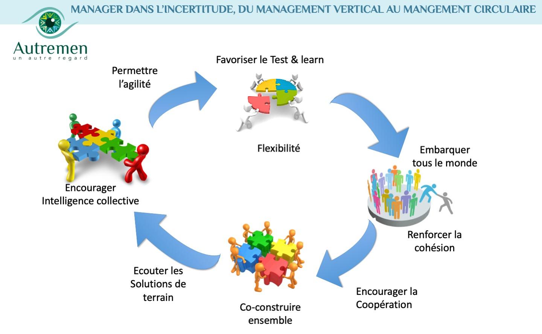 Manager dans l'incertitude, passer du management vertical au mangement circulaire