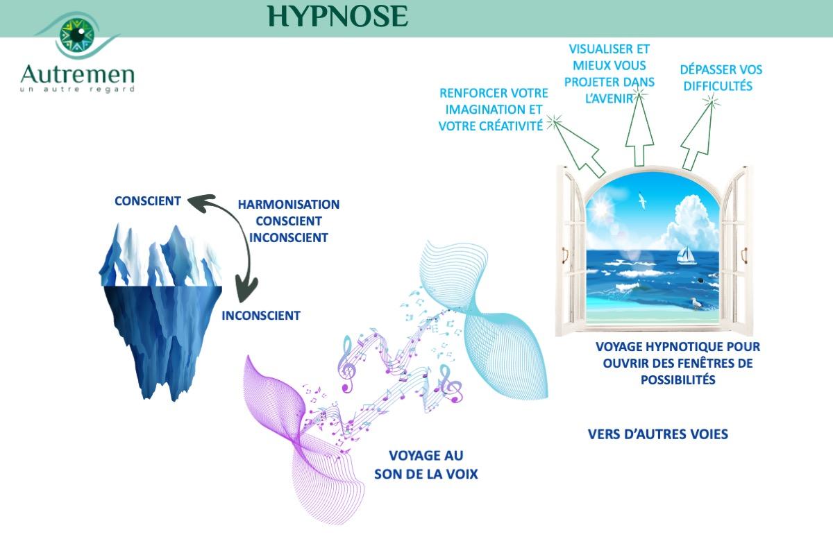 Un #AutreRegard sur l'#Hypnose et le #coaching