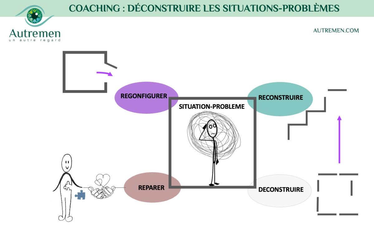 Vous connaissez peut-être l'approche de coaching « DRCR » ?