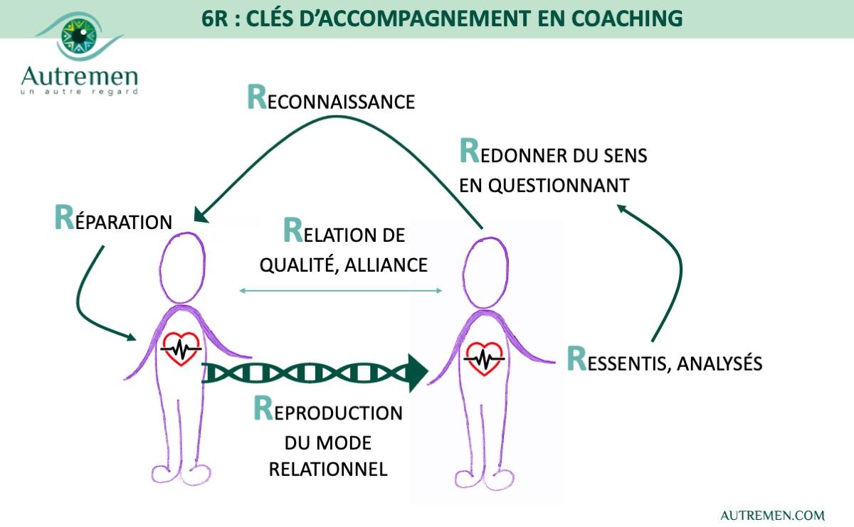 Les 6R comme une boussole de l'accompagnement en #coaching