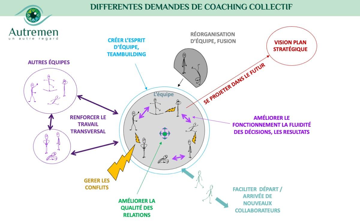 Un #AutreRegard sur le #coaching collectif