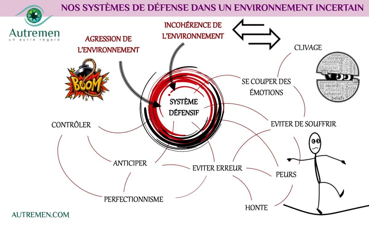 Un #AutreRegard sur nos systèmes de défense dans un environnement incertain