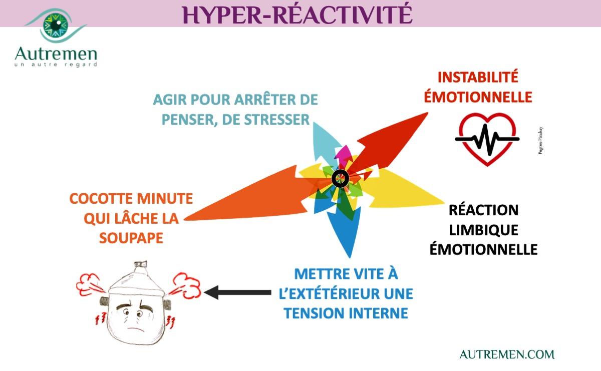 Un #AutreRegard sur l'hyper-réactivité