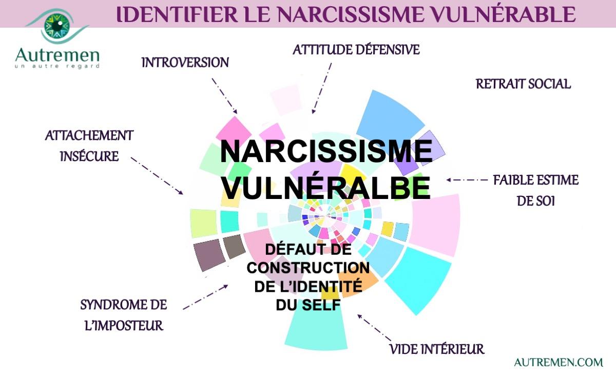 Un #AutreRegard sur le narcissisme vulnérable