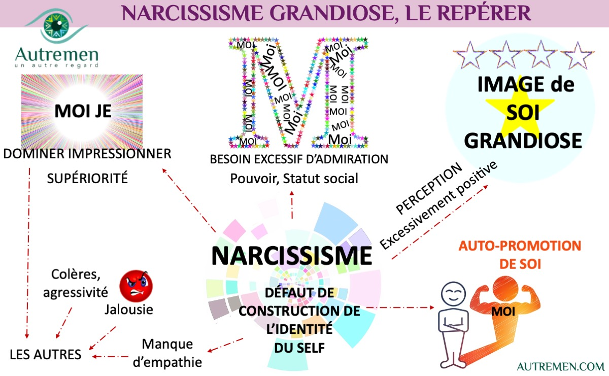 un #AutreRegard sur le Narcissisme grandiose.