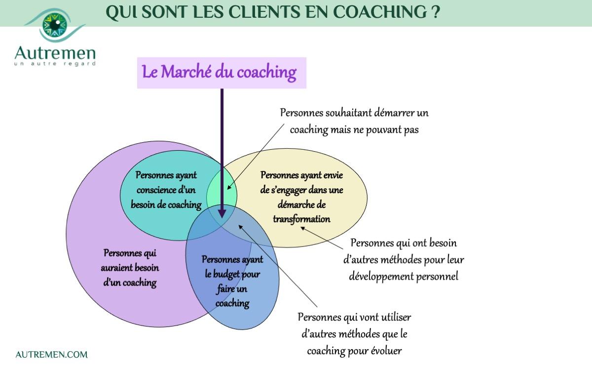 Un #AutreRegard sur le marché du #coaching …