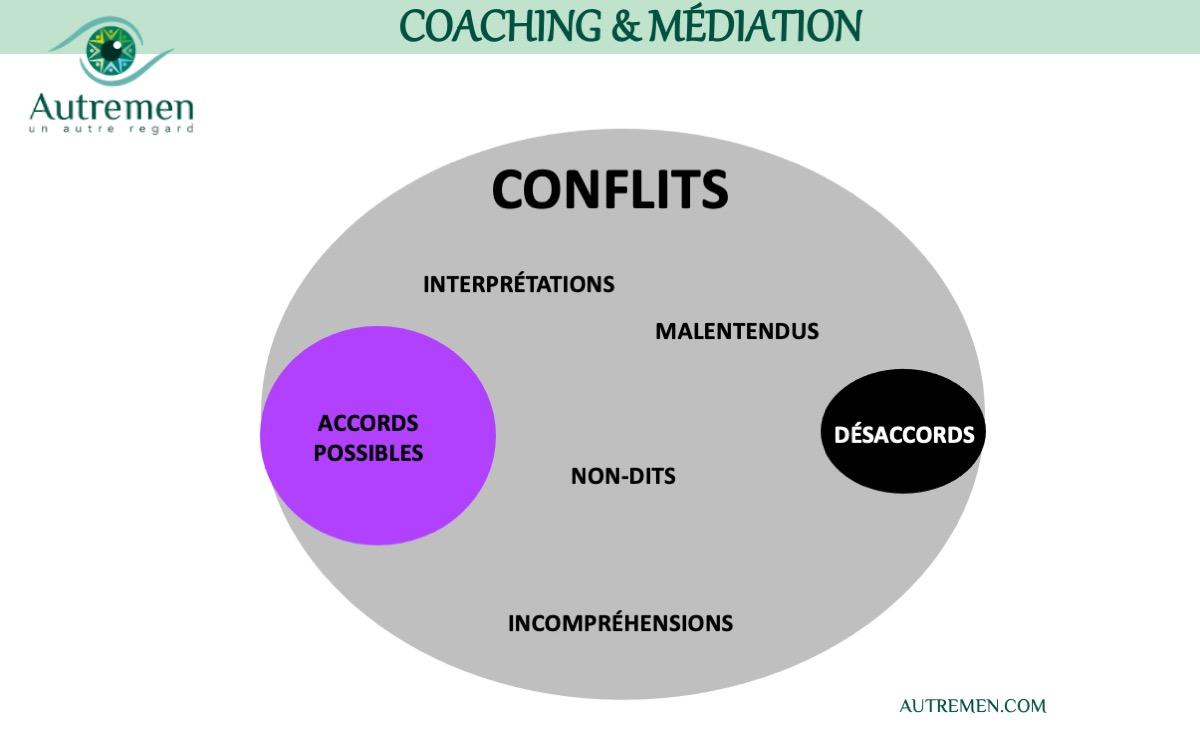Un #AutreRegard sur le #coaching de #médiation
