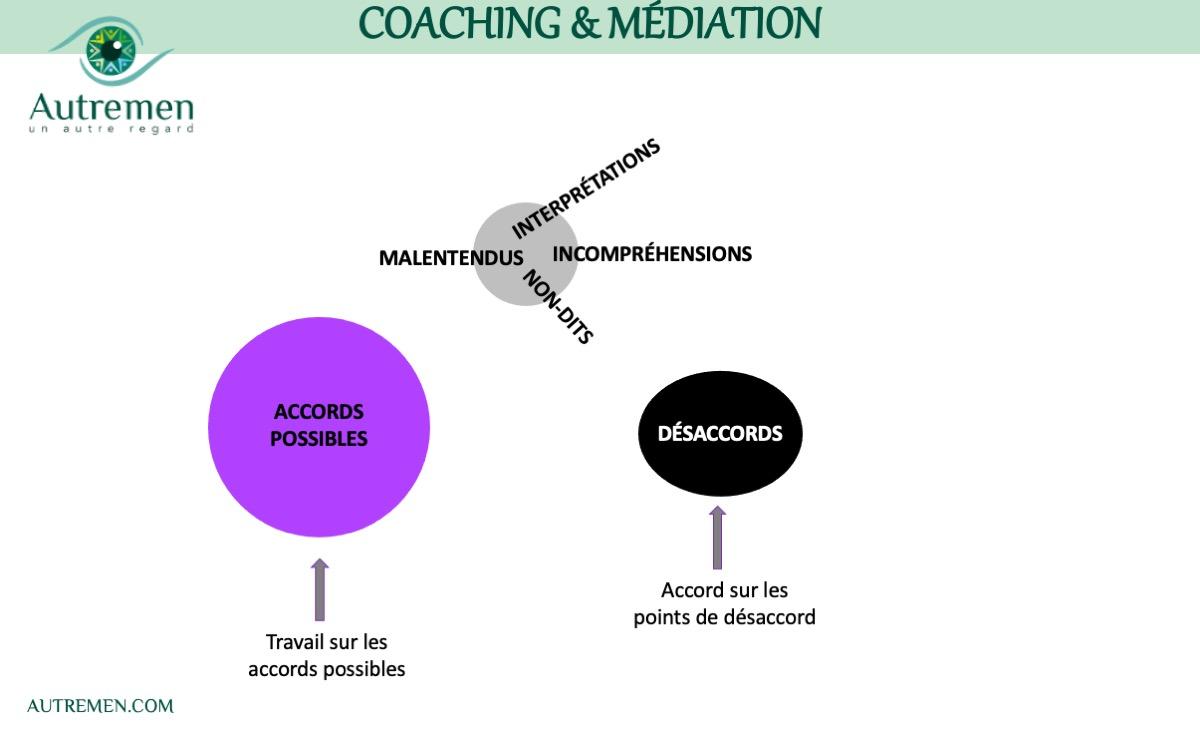 Un #AutreRegard sur le #coaching en cas de #Conflits